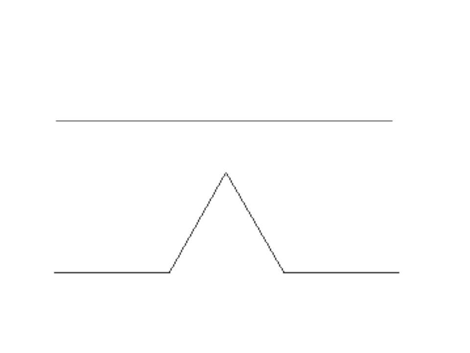 fattore di scala dimensione = rapporto # oggetti 2 2 = 4
