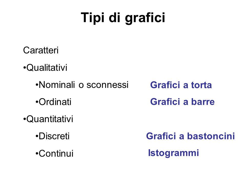 Tipi di grafici Caratteri Qualitativi Nominali o sconnessi Ordinati Quantitativi Discreti Continui Grafici a torta Grafici a barre Grafici a bastoncin