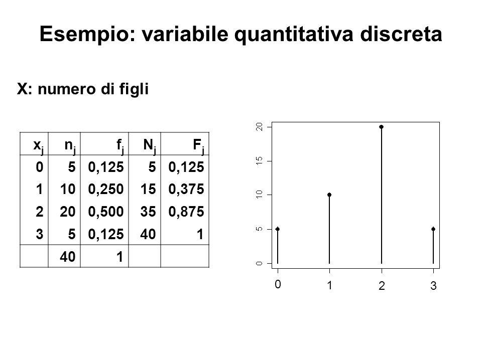 Esempio: variabile quantitativa discreta xjxj njnj fjfj NjNj FjFj 050,1255 1100,250150,375 2200,500350,875 350,125401 1 X: numero di figli 0 1 2 3