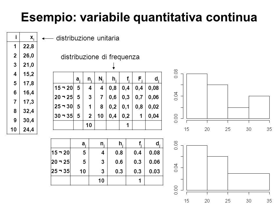 Esempio: variabile quantitativa continua ixixi 122,8 226,0 321,0 415,2 517,8 616,4 717,3 832,4 930,4 1024,4 ajaj njnj NjNj hjhj fjfj FjFj djdj 15 ¬ 20