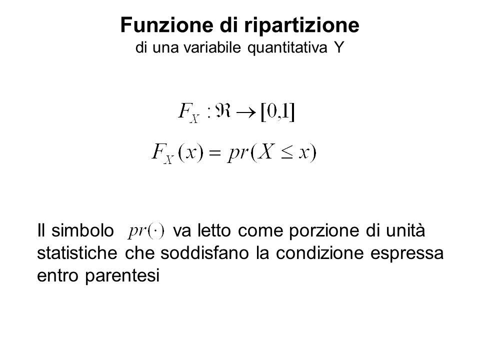 Funzione di ripartizione di una variabile quantitativa Y Il simbolo va letto come porzione di unità statistiche che soddisfano la condizione espressa