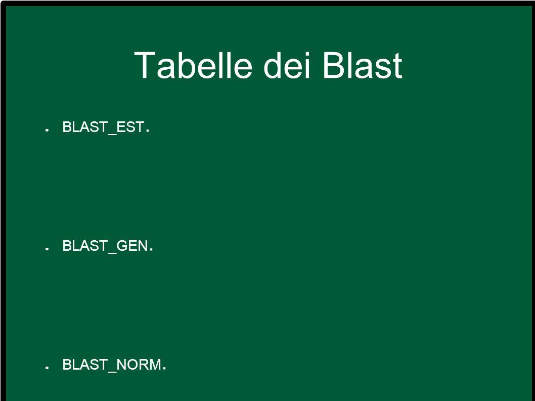Tabelle dei Blast BLAST_EST. BLAST_GEN. BLAST_NORM.