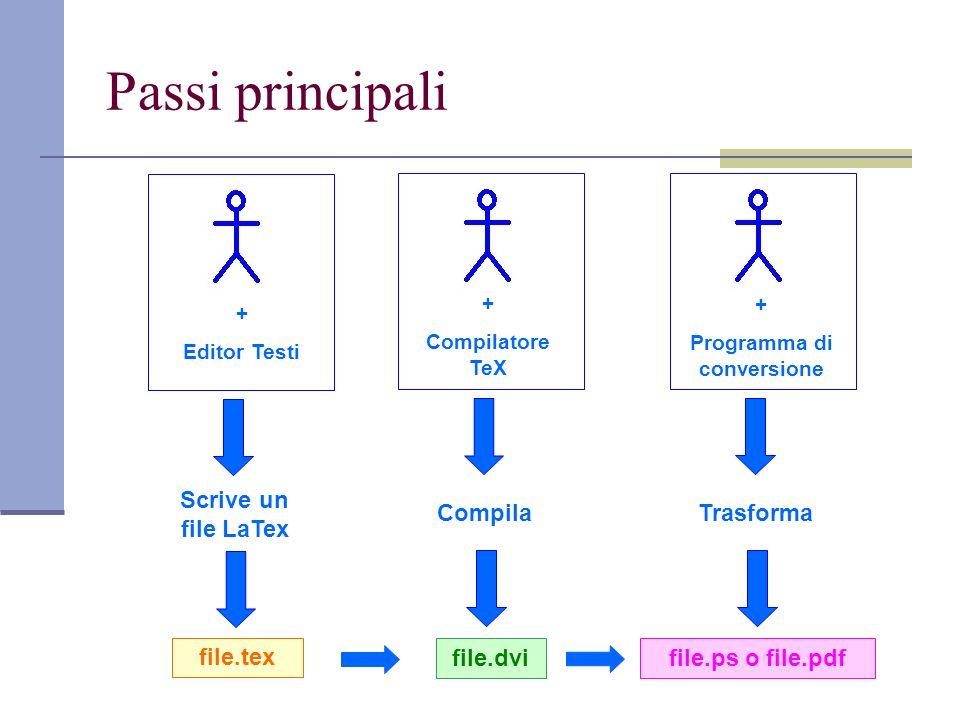 Passi principali + Editor Testi Scrive un file LaTex file.tex + Compilatore TeX Compila file.dvi + Programma di conversione Trasforma file.ps o file.p