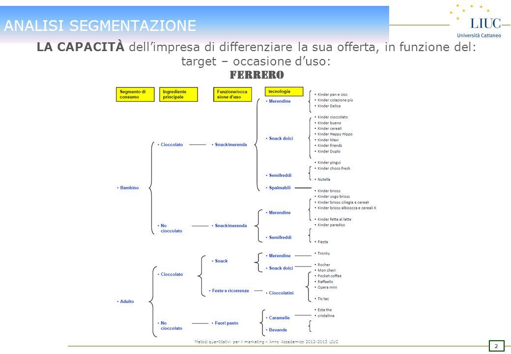 2 Metodi quantitativi per il marketing – Anno Accademico 2012-2013 LIUC ANALISI SEGMENTAZIONE LA CAPACITÀ dellimpresa di differenziare la sua offerta, in funzione del: target – occasione duso: FERRERO