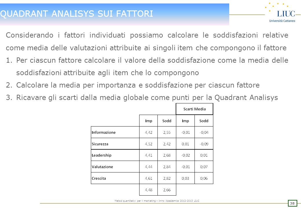 37 Metodi quantitativi per il marketing – Anno Accademico 2012-2013 LIUC ANALISI DI SEGMENTAZIONE: FACTOR ANALYSIS Una volta individuata la classifica