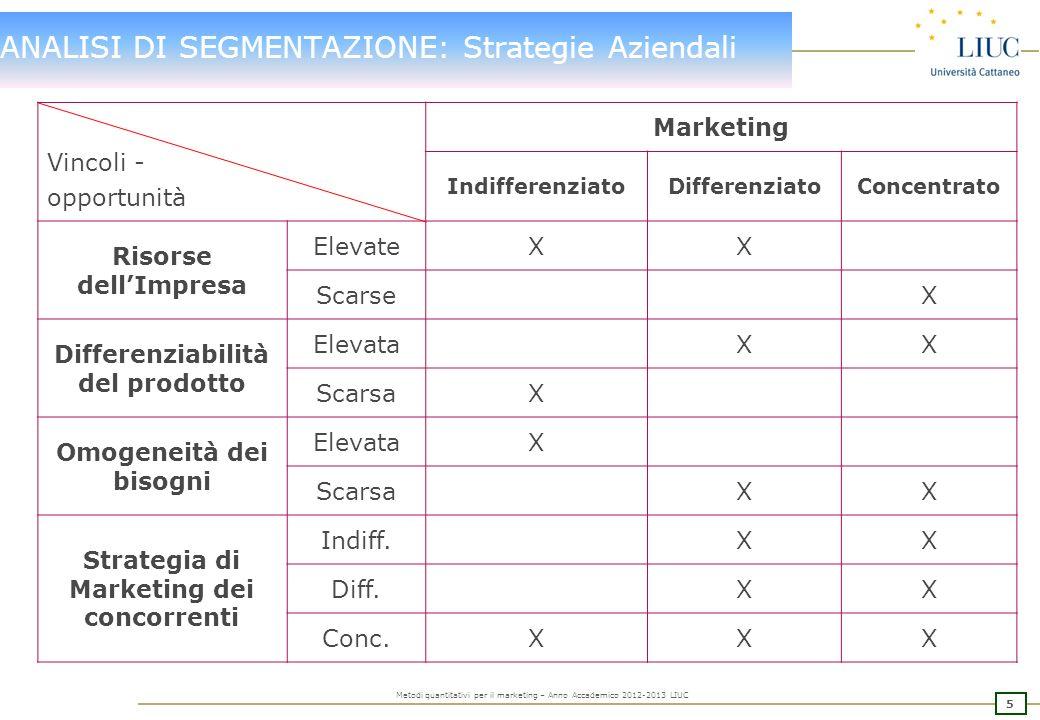 35 Metodi quantitativi per il marketing – Anno Accademico 2012-2013 LIUC ANALISI DI SEGMENTAZIONE: FACTOR ANALYSIS 6 CLUSTER