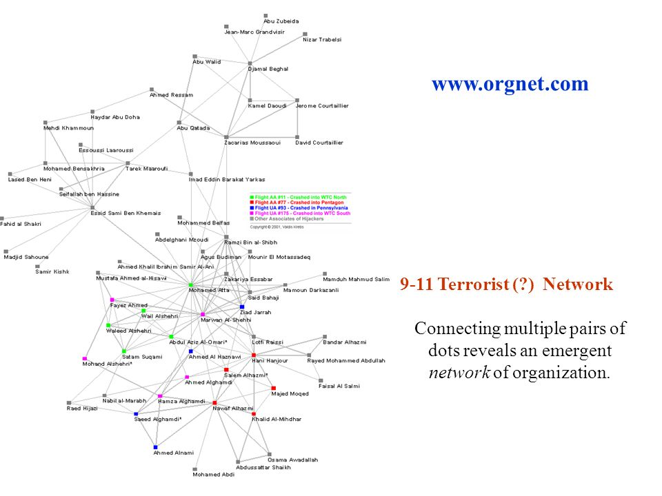 9-11 Terrorist (?) Network Connecting multiple pairs of dots reveals an emergent network of organization. www.orgnet.com