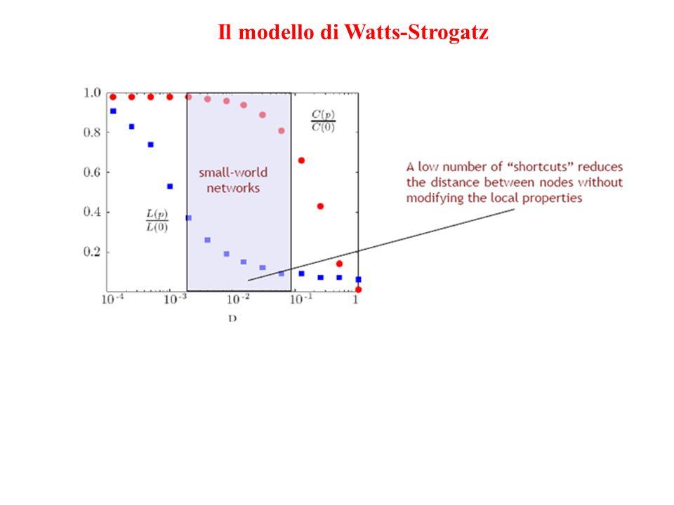 Il modello di Watts-Strogatz
