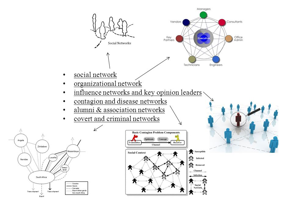social network organizational network influence networks and key opinion leaders contagion and disease networks alumni & association networks covert a