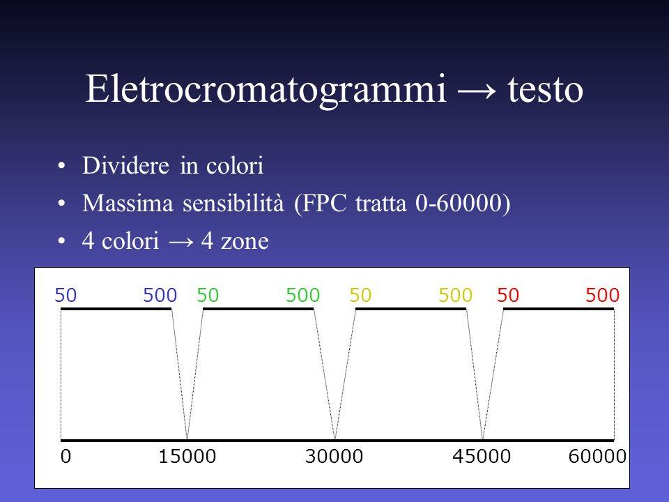 Eletrocromatogrammi testo Dividere in colori Massima sensibilità (FPC tratta 0-60000) 4 colori 4 zone 50500505005050050500 060000150003000045000