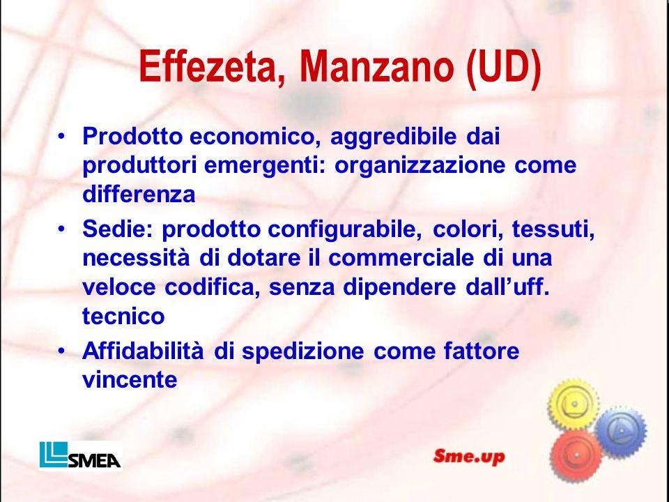 Effezeta, Manzano (UD) Prodotto economico, aggredibile dai produttori emergenti: organizzazione come differenza Sedie: prodotto configurabile, colori,