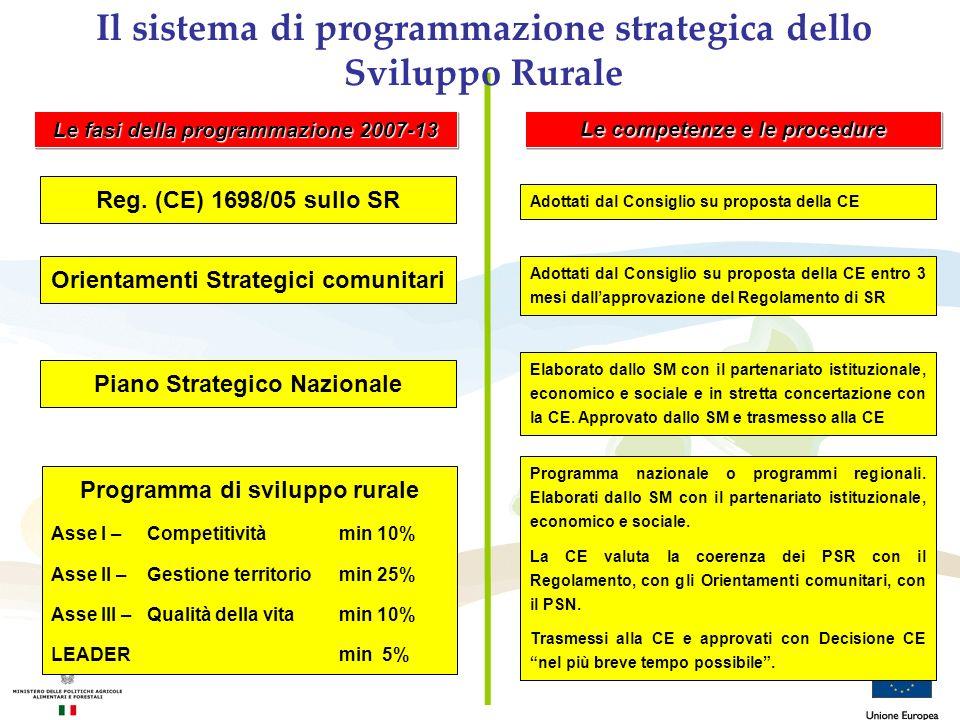 Orientamenti Strategici comunitari Piano Strategico Nazionale Adottati dal Consiglio su proposta della CE entro 3 mesi dallapprovazione del Regolament