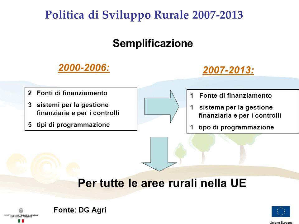 Politica di Sviluppo Rurale 2007-2013 Semplificazione 2000-2006: 2007-2013: 2Fonti di finanziamento 3sistemi per la gestione finanziaria e per i contr