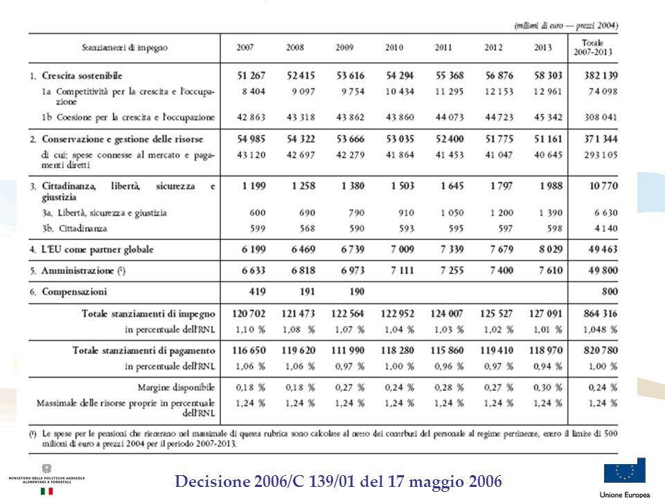 PF 2007-2013 : scomposizione Rubrica 1 Rubrica 1 a: competitività per crescita ed occupazione Fornisce finanziamento alle iniziative adottate a livello europeo per il sostegno ed in sinergia con lazione svolta dagli SM per contribuire agli obiettivi di Lisbona.