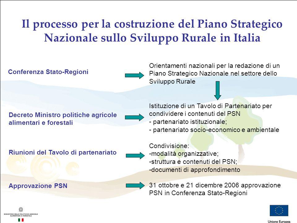 Il processo per la costruzione del Piano Strategico Nazionale sullo Sviluppo Rurale in Italia Conferenza Stato-Regioni Orientamenti nazionali per la r