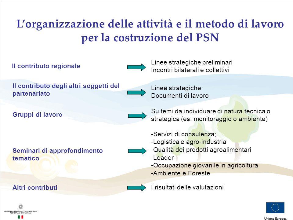 Lorganizzazione delle attività e il metodo di lavoro per la costruzione del PSN Il contributo regionale Linee strategiche preliminari Incontri bilater