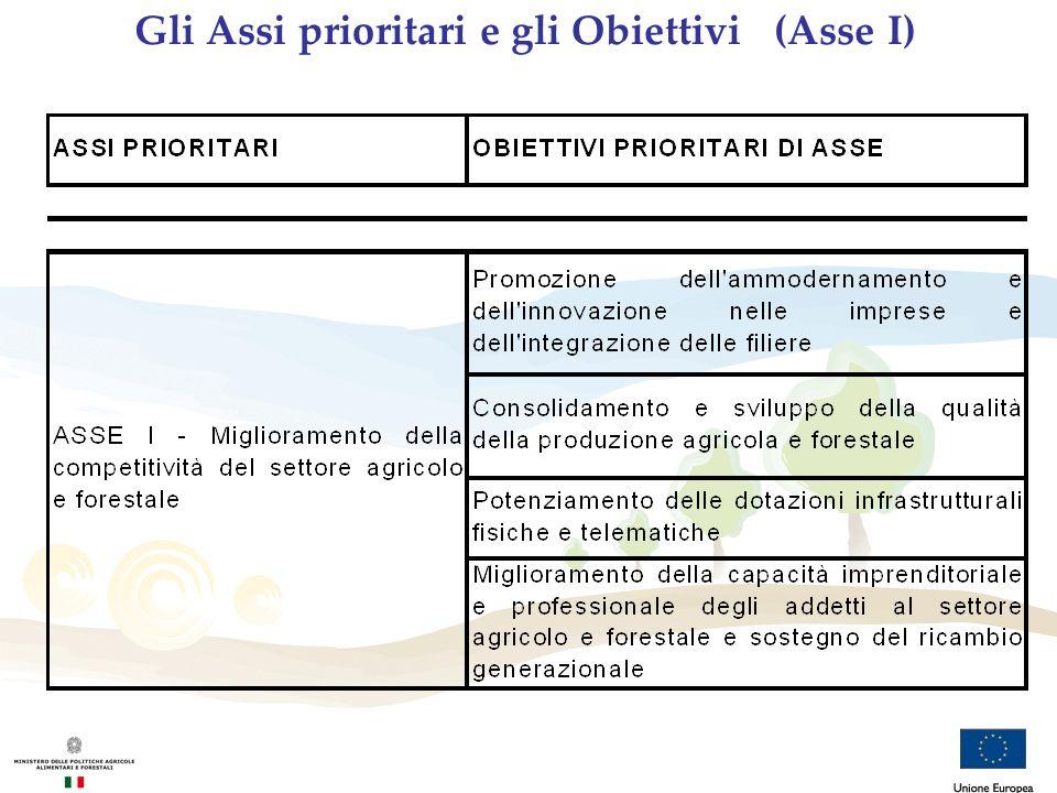 Gli Assi prioritari e gli Obiettivi (Asse I)