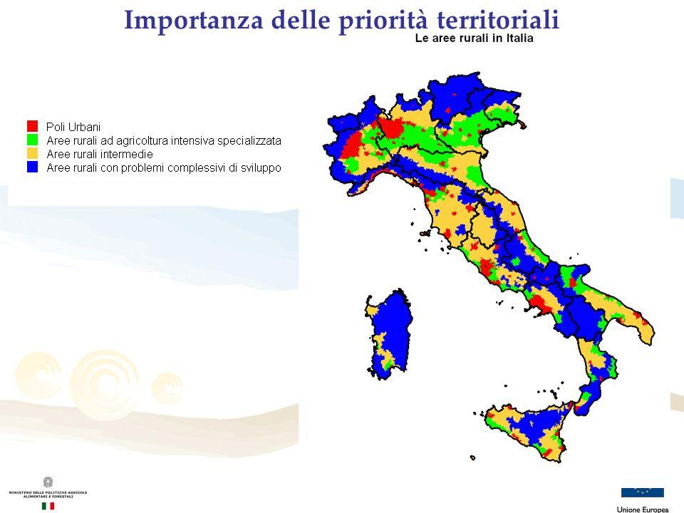 Importanza delle priorità territoriali