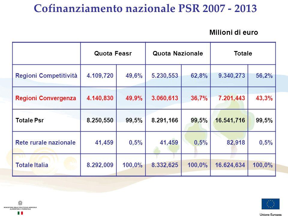 Cofinanziamento nazionale PSR 2007 - 2013 Quota FeasrQuota NazionaleTotale Regioni Competitività4.109,72049,6%5.230,55362,8%9.340,27356,2% Regioni Con