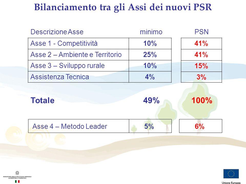 Asse 1 - Competitività10% Asse 2 – Ambiente e Territorio25% Asse 3 – Sviluppo rurale10% Assistenza Tecnica4% 41% 15% 3% Descrizione AsseminimoPSN Bila