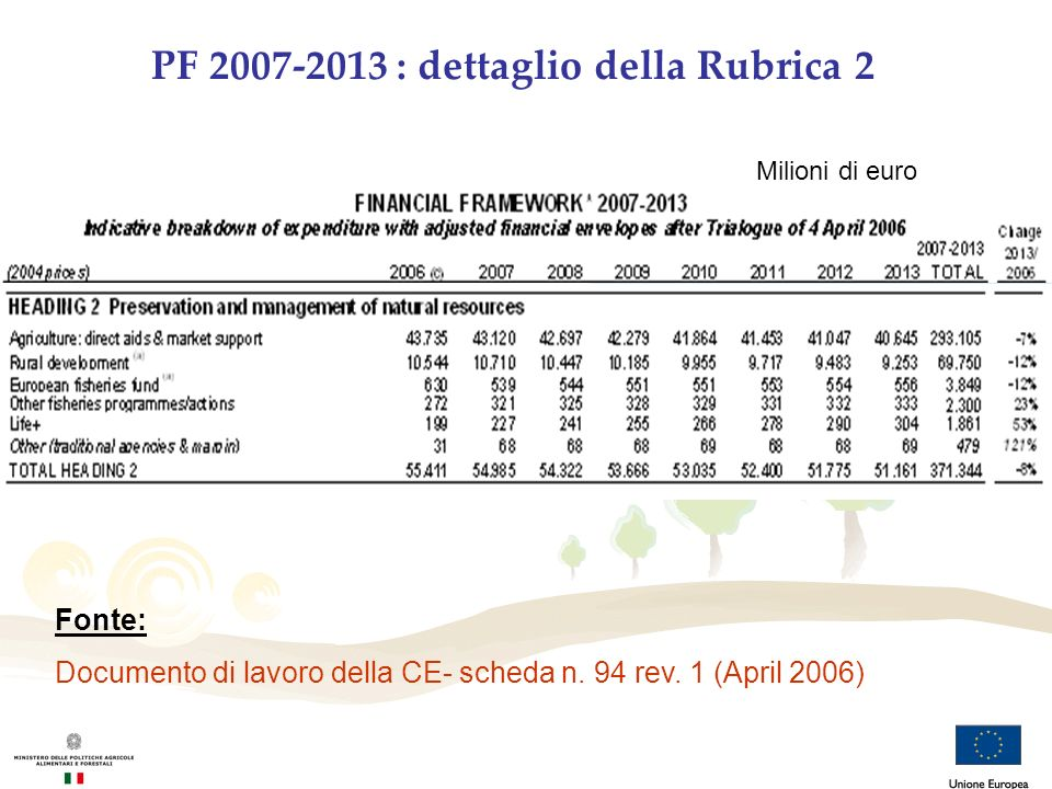 PF 2007-2013 : dettaglio della Rubrica 2 Fonte: Documento di lavoro della CE- scheda n. 94 rev. 1 (April 2006) Milioni di euro