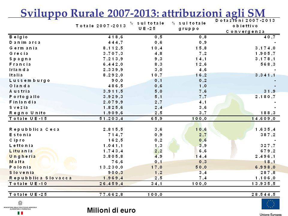 Sviluppo Rurale 2007-2013: attribuzioni agli SM Milioni di euro