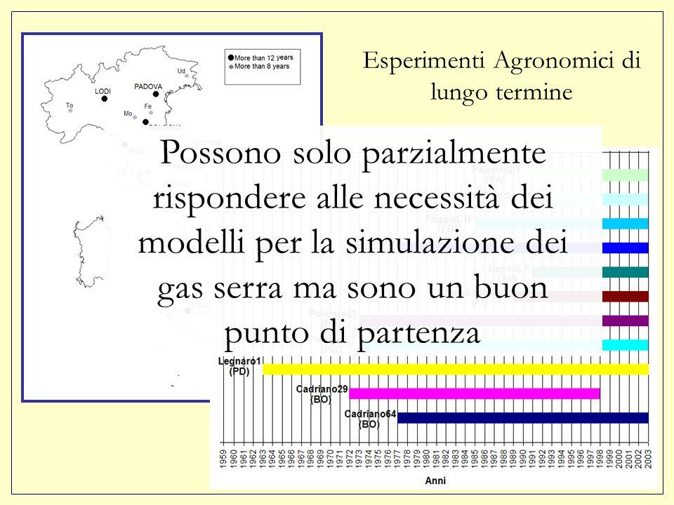 Esperimenti Agronomici di lungo termine Possono solo parzialmente rispondere alle necessità dei modelli per la simulazione dei gas serra ma sono un buon punto di partenza