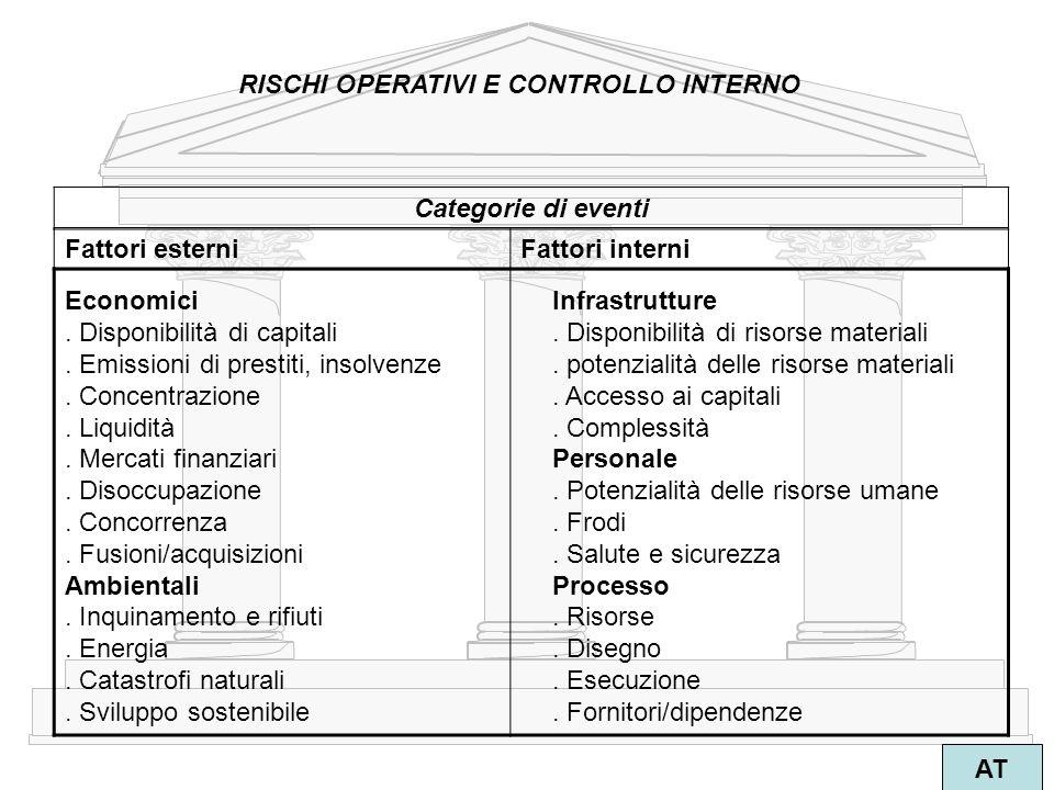 2 AT RISCHI OPERATIVI E CONTROLLO INTERNO Economici Infrastrutture. Disponibilità di capitali. Disponibilità di risorse materiali. Emissioni di presti
