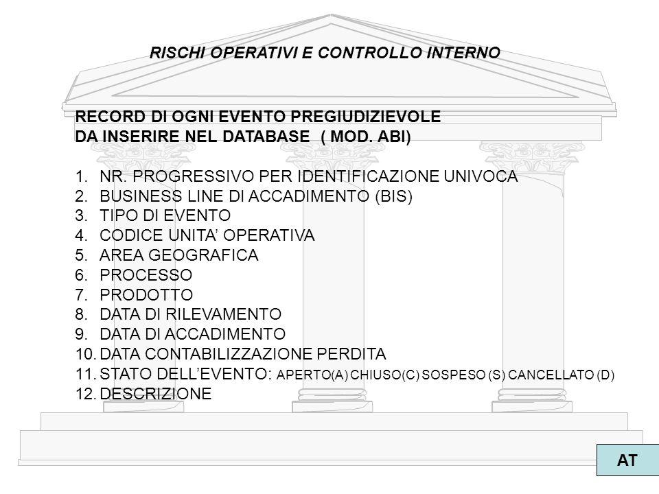 5 AT RISCHI OPERATIVI E CONTROLLO INTERNO RECORD DI OGNI EVENTO PREGIUDIZIEVOLE DA INSERIRE NEL DATABASE ( MOD. ABI) 1.NR. PROGRESSIVO PER IDENTIFICAZ