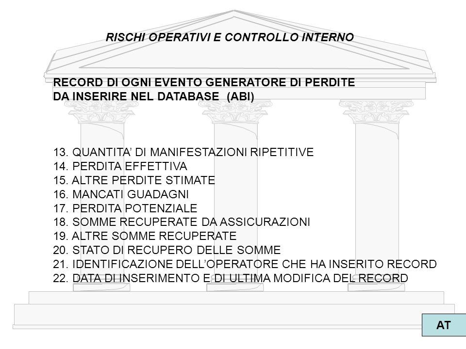 6 AT RISCHI OPERATIVI E CONTROLLO INTERNO RECORD DI OGNI EVENTO GENERATORE DI PERDITE DA INSERIRE NEL DATABASE (ABI) 13. QUANTITA DI MANIFESTAZIONI RI