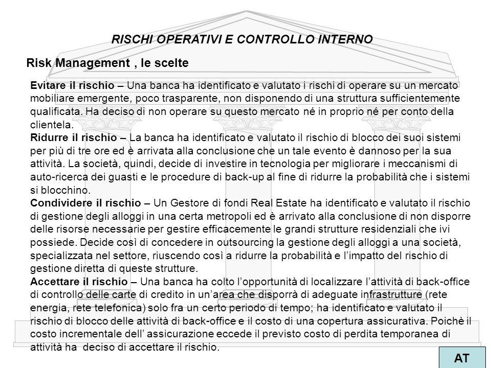 7 AT Risk Management, le scelte RISCHI OPERATIVI E CONTROLLO INTERNO Evitare il rischio – Una banca ha identificato e valutato i rischi di operare su