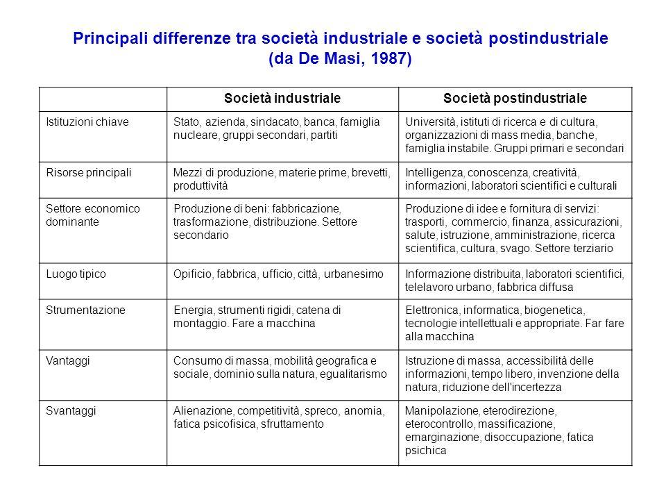 Principali differenze tra società industriale e società postindustriale (da De Masi, 1987) Società industrialeSocietà postindustriale Istituzioni chia