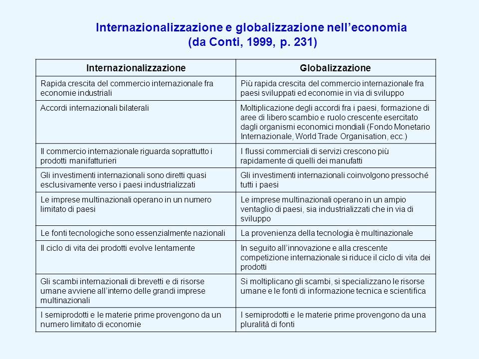 Internazionalizzazione e globalizzazione nelleconomia (da Conti, 1999, p. 231) InternazionalizzazioneGlobalizzazione Rapida crescita del commercio int