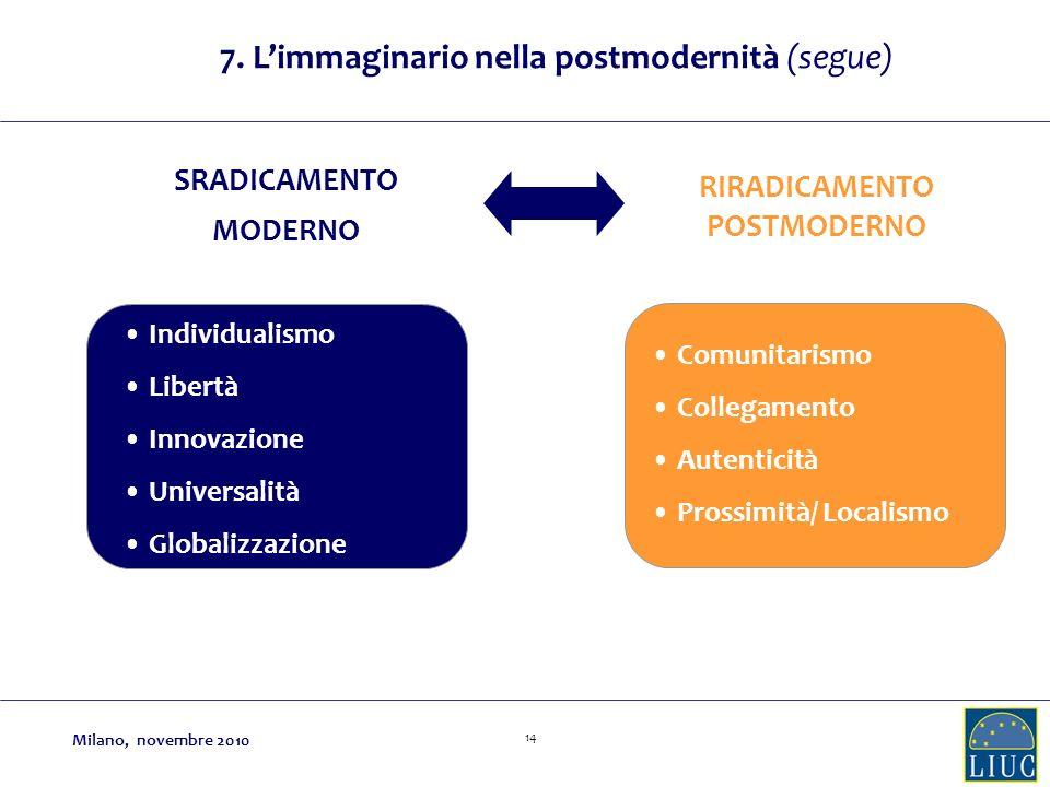 14 SRADICAMENTO MODERNO RIRADICAMENTO POSTMODERNO Comunitarismo Collegamento Autenticità Prossimità/ Localismo Individualismo Libertà Innovazione Universalità Globalizzazione 7.