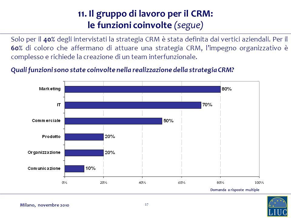 27 11. Il gruppo di lavoro per il CRM: le funzioni coinvolte (segue) Solo per il 40% degli intervistati la strategia CRM è stata definita dai vertici