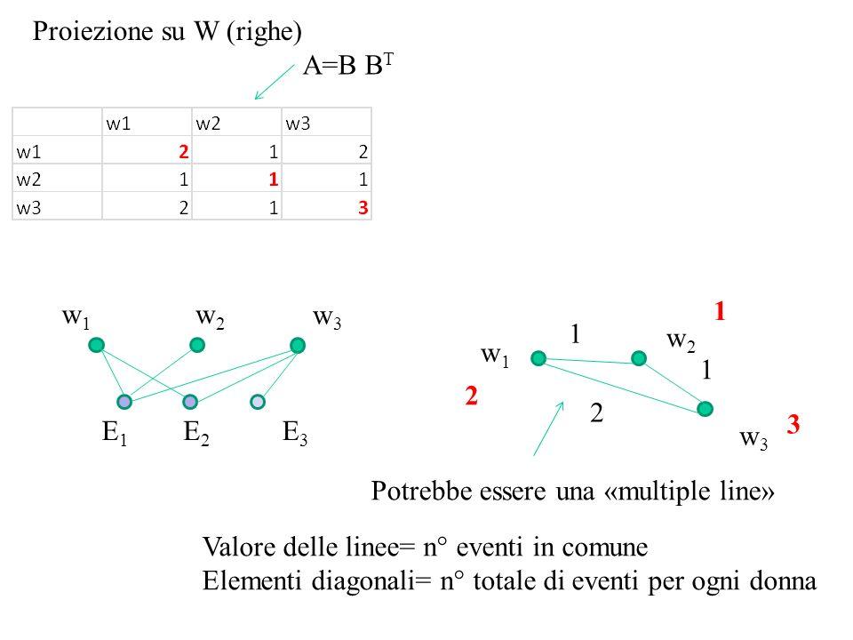 Proiezione su W (righe) A=B B T Potrebbe essere una «multiple line» Valore delle linee= n° eventi in comune Elementi diagonali= n° totale di eventi per ogni donna w1w1 w2w2 w3w3 1 1 2 2 1 3 w1w1 E1E1 E2E2 E3E3 w3w3 w2w2