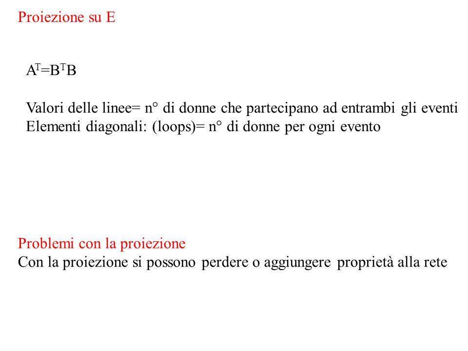 Proiezione su E A T =B T B Valori delle linee= n° di donne che partecipano ad entrambi gli eventi Elementi diagonali: (loops)= n° di donne per ogni evento Problemi con la proiezione Con la proiezione si possono perdere o aggiungere proprietà alla rete