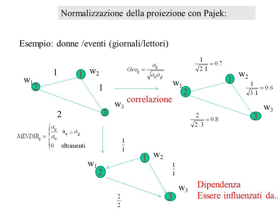Normalizzazione della proiezione con Pajek: Esempio: donne /eventi (giornali/lettori) 2 3 1 w1w1 w2w2 w3w3 1 1 2 2 3 1 w1w1 w2w2 w3w3 2 3 1 w1w1 w2w2 w3w3 correlazione Dipendenza Essere influenzati da..