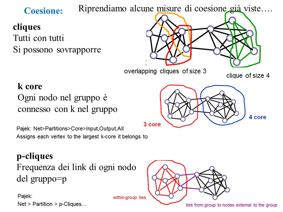 cliques Tutti con tutti Si possono sovrapporre k core Ogni nodo nel gruppo è connesso con k nel gruppo p-cliques Frequenza dei link di ogni nodo del gruppo=p Riprendiamo alcune misure di coesione già viste….
