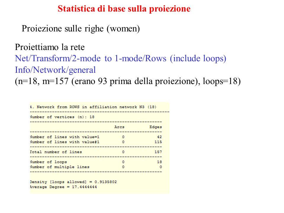 Statistica di base sulla proiezione Proiezione sulle righe (women) Proiettiamo la rete Net/Transform/2-mode to 1-mode/Rows (include loops) Info/Network/general (n=18, m=157 (erano 93 prima della proiezione), loops=18)