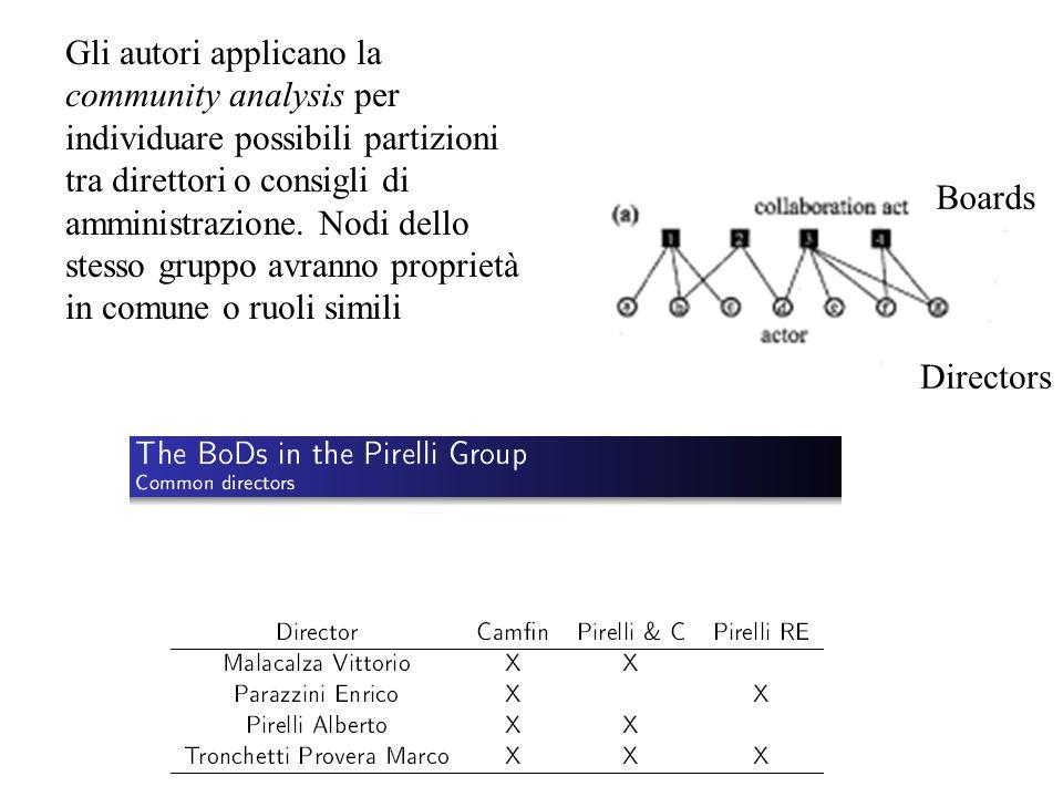 Gli autori applicano la community analysis per individuare possibili partizioni tra direttori o consigli di amministrazione.