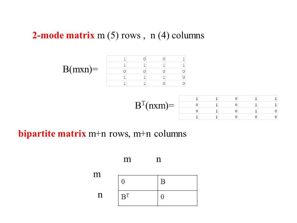 2-mode matrix m (5) rows, n (4) columns bipartite matrix m+n rows, m+n columns B(mxn)= 0B BTBT 0 m m n n B T (nxm)=