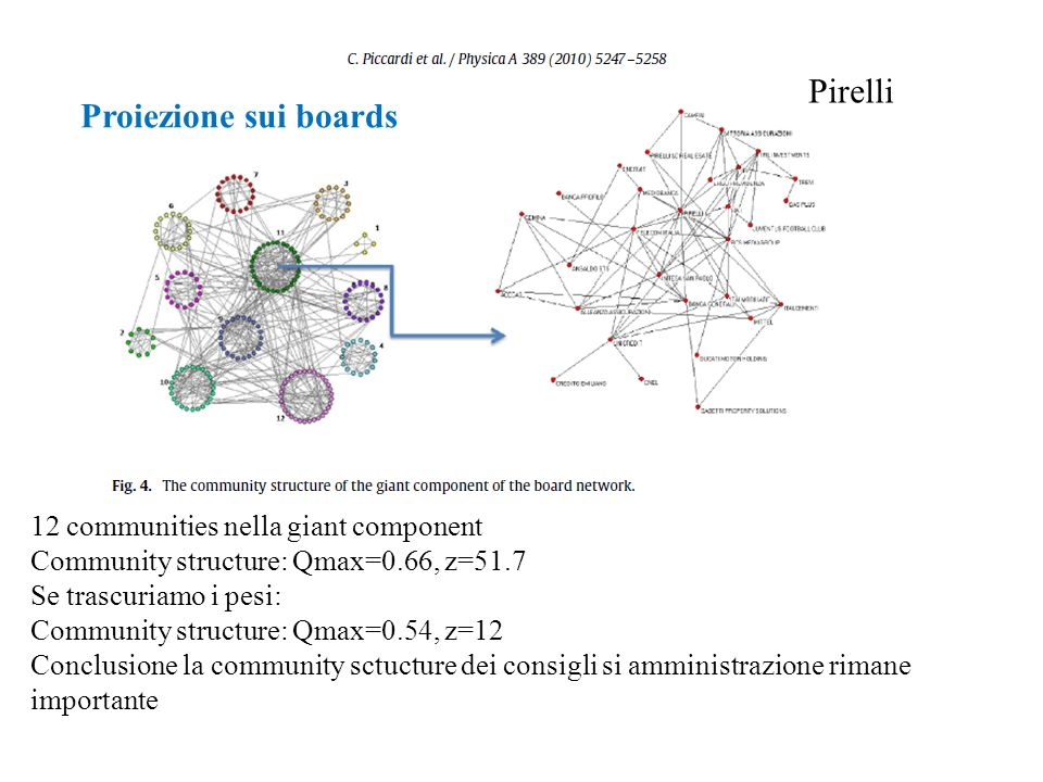 Pirelli 12 communities nella giant component Community structure: Qmax=0.66, z=51.7 Se trascuriamo i pesi: Community structure: Qmax=0.54, z=12 Conclusione la community sctucture dei consigli si amministrazione rimane importante Proiezione sui boards