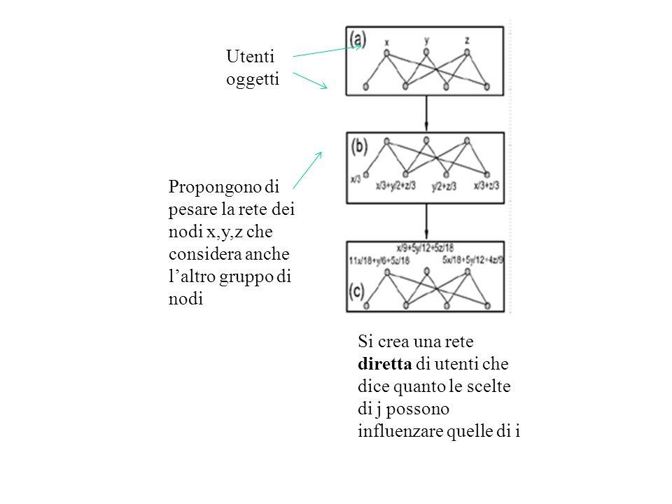 Propongono di pesare la rete dei nodi x,y,z che considera anche laltro gruppo di nodi Si crea una rete diretta di utenti che dice quanto le scelte di j possono influenzare quelle di i Utenti oggetti