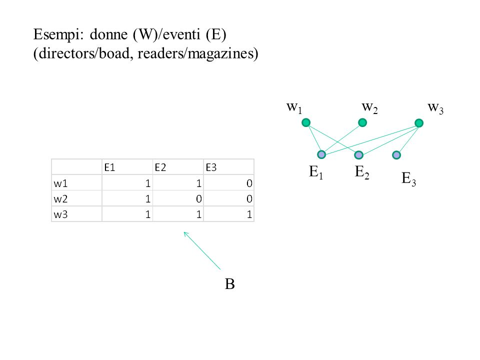 Esempi: donne (W)/eventi (E) (directors/boad, readers/magazines) w1w1 E1E1 E2E2 E3E3 w3w3 w2w2 B