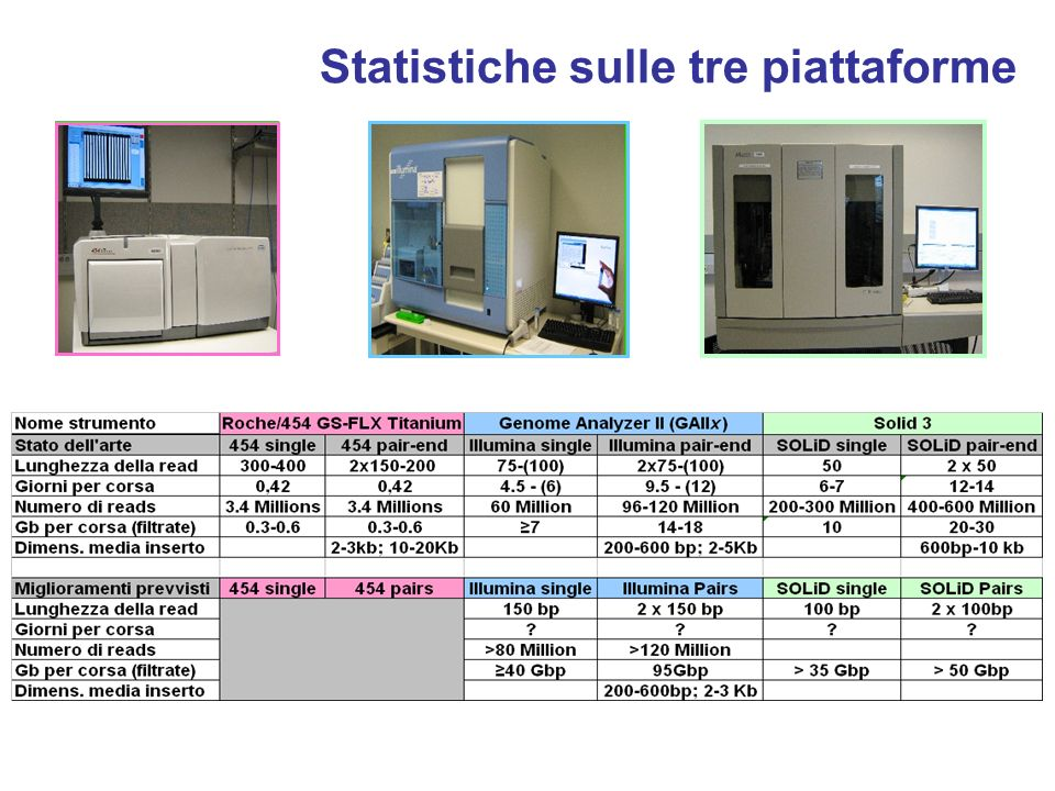 Statistiche sulle tre piattaforme