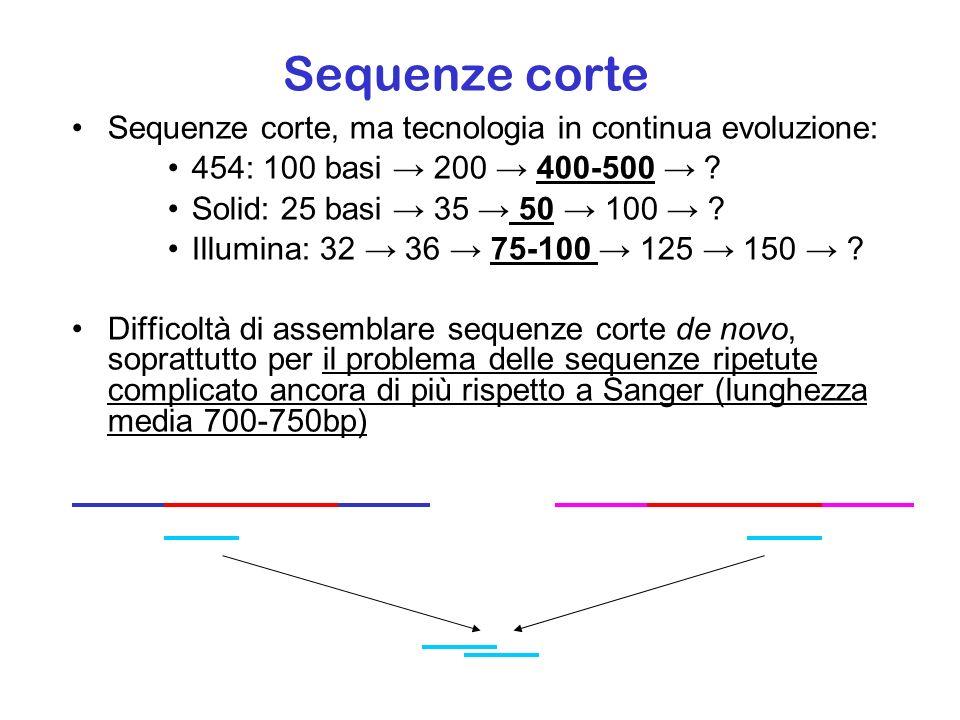 Sequenze corte Sequenze corte, ma tecnologia in continua evoluzione: 454: 100 basi 200 400-500 ? Solid: 25 basi 35 50 100 ? Illumina: 32 36 75-100 125