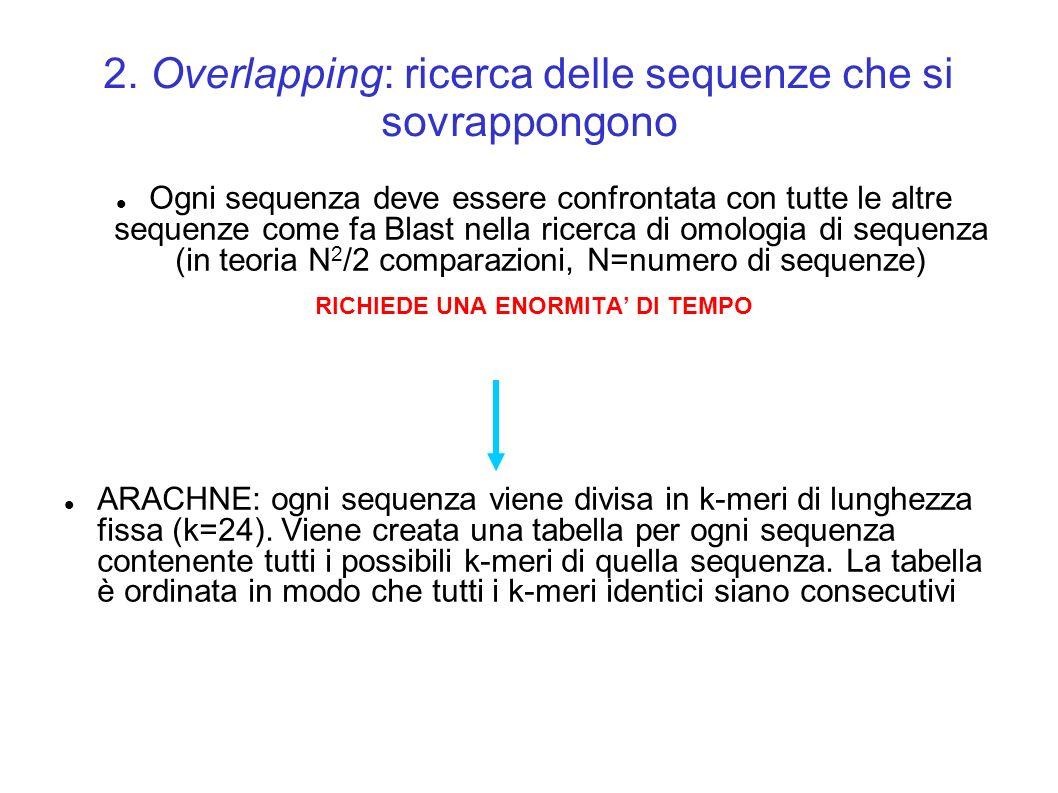 2. Overlapping: ricerca delle sequenze che si sovrappongono Ogni sequenza deve essere confrontata con tutte le altre sequenze come fa Blast nella rice