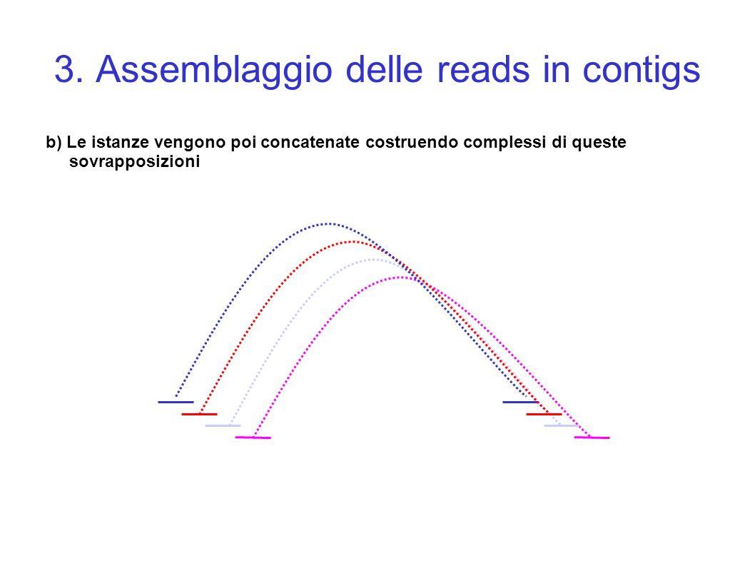 3. Assemblaggio delle reads in contigs b) Le istanze vengono poi concatenate costruendo complessi di queste sovrapposizioni