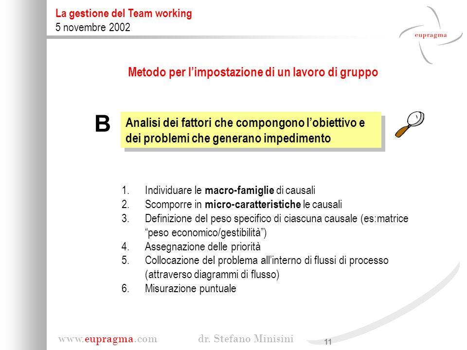 11 www.eupragma.com dr. Stefano Minisini La gestione del Team working 5 novembre 2002 Analisi dei fattori che compongono lobiettivo e dei problemi che